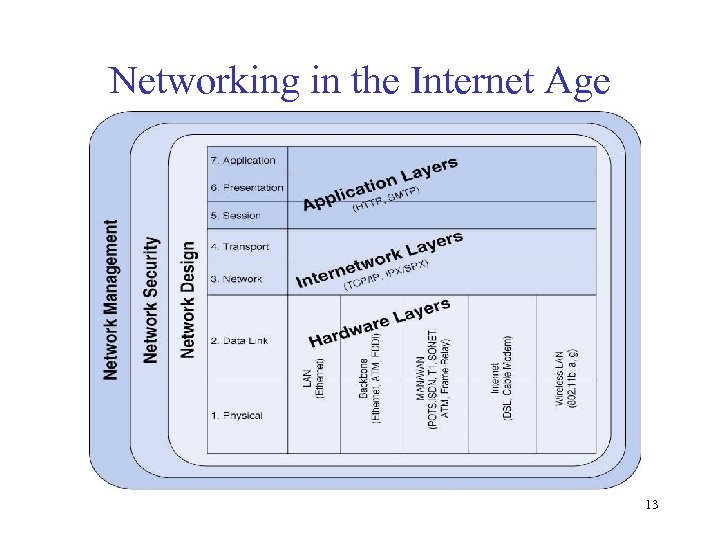 Networking in the Internet Age 13