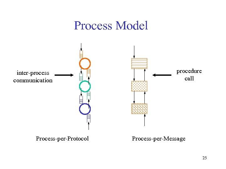 Process Model procedure call inter-process communication (a) Process-per-Protocol (b) Process-per-Message 25