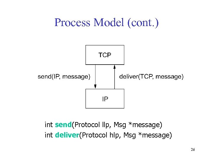 Process Model (cont. ) int send(Protocol llp, Msg *message) int deliver(Protocol hlp, Msg *message)