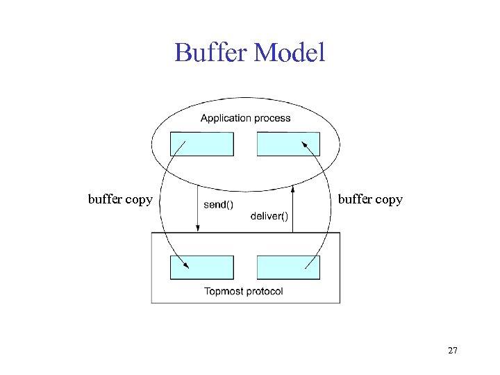 Buffer Model buffer copy 27