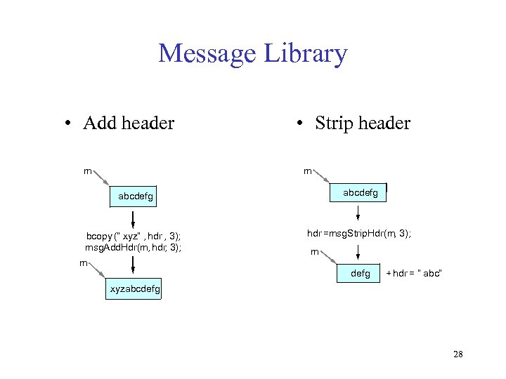"Message Library • Add header m • Strip header m abcdefg bcopy ("" xyz"""