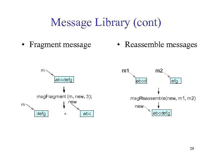 Message Library (cont) • Fragment message m m 1 abcdefg m + m 2