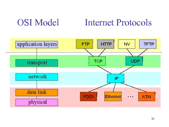 OSI Model application layers Internet Protocols FTP network physical NV TFTP UDP TCP transport