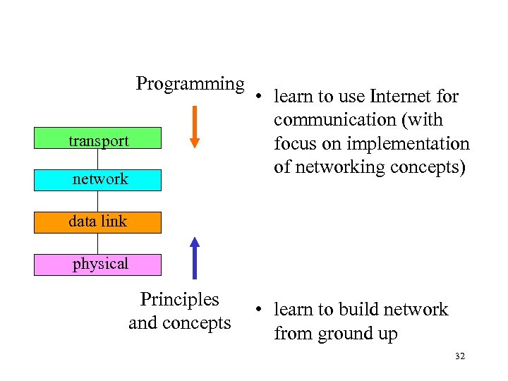 Programming transport network • learn to use Internet for communication (with focus on implementation