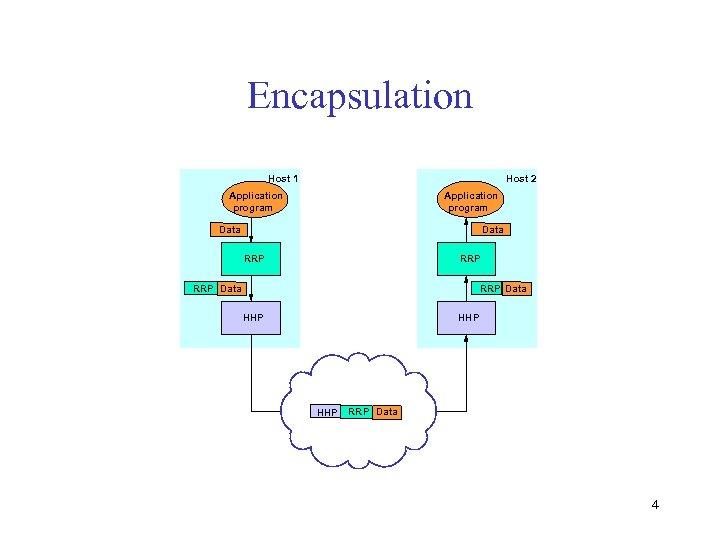 Encapsulation Host 1 Host 2 Application program Data RRP RRP Data HHP HHP RRP