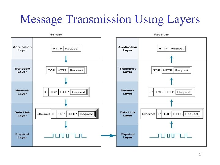 Message Transmission Using Layers 5