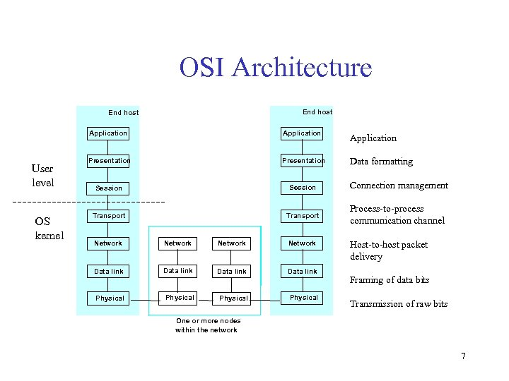 OSI Architecture End host Application User level OS kernel Application Presentation Data formatting Session