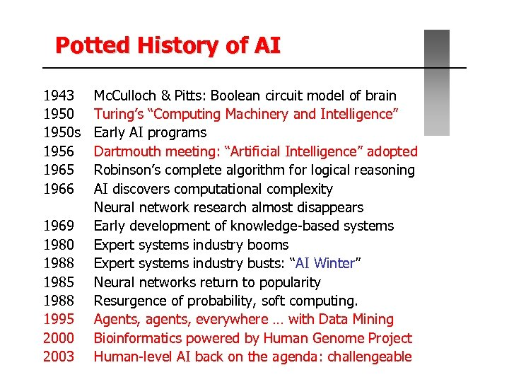 Potted History of AI 1943 1950 s 1956 1965 1966 1969 1980 1988 1985