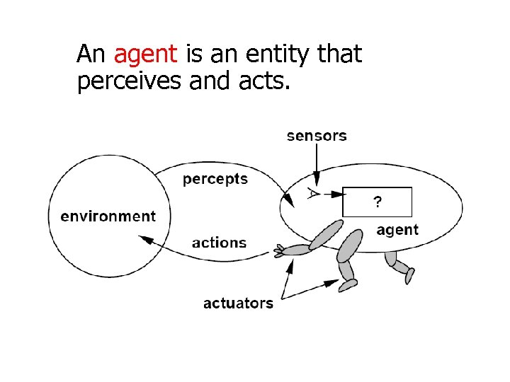 An agent is an entity that perceives and acts.