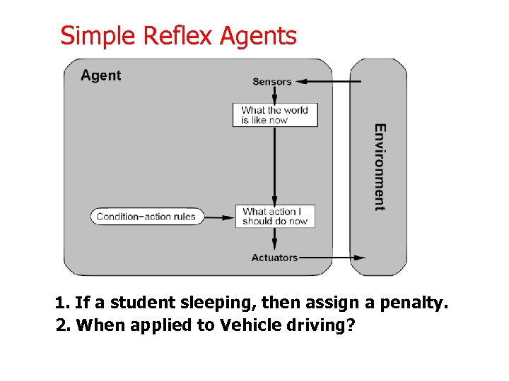 Simple Reflex Agents 1. If a student sleeping, then assign a penalty. 2. When