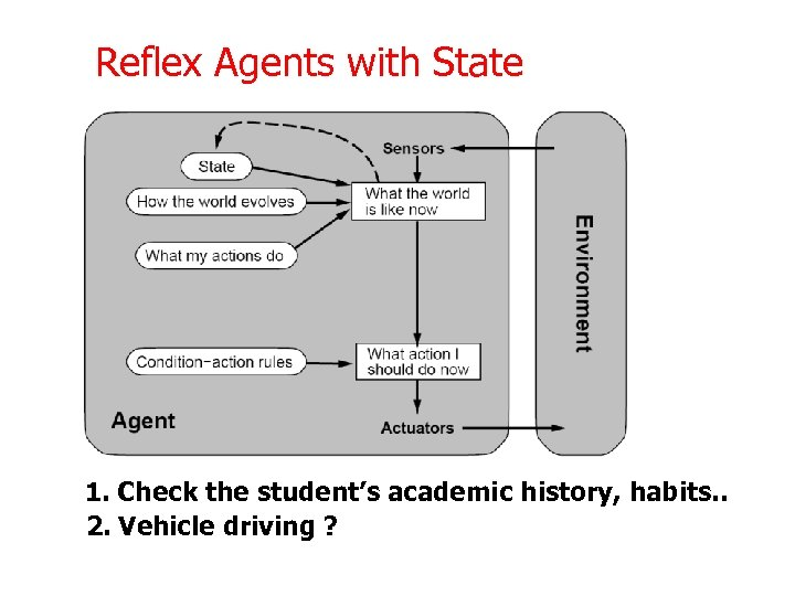 Reflex Agents with State 1. Check the student's academic history, habits. . 2. Vehicle