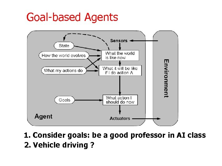 Goal-based Agents 1. Consider goals: be a good professor in AI class 2. Vehicle