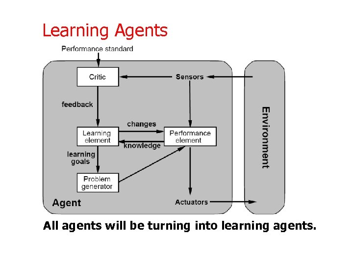 Learning Agents All agents will be turning into learning agents.