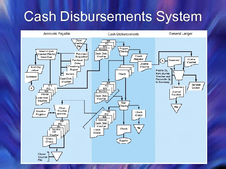 Cash Disbursements System