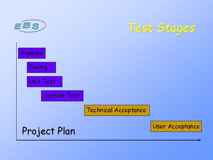 Test Stages Analysis Coding Unit Test System Test Technical Acceptance Project Plan User Acceptance