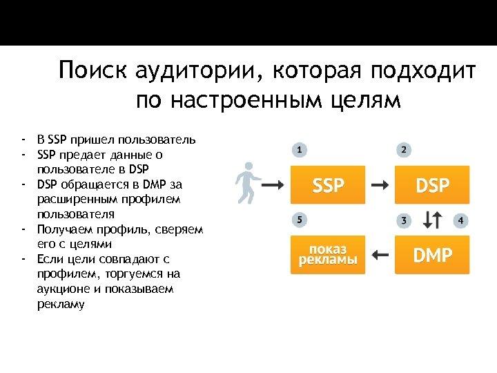 Поиск аудитории, которая подходит по настроенным целям - В SSP пришел пользователь - SSP