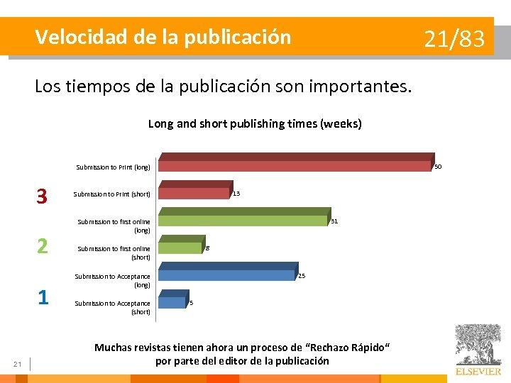 Velocidad de la publicación 21/83 Los tiempos de la publicación son importantes. Long and