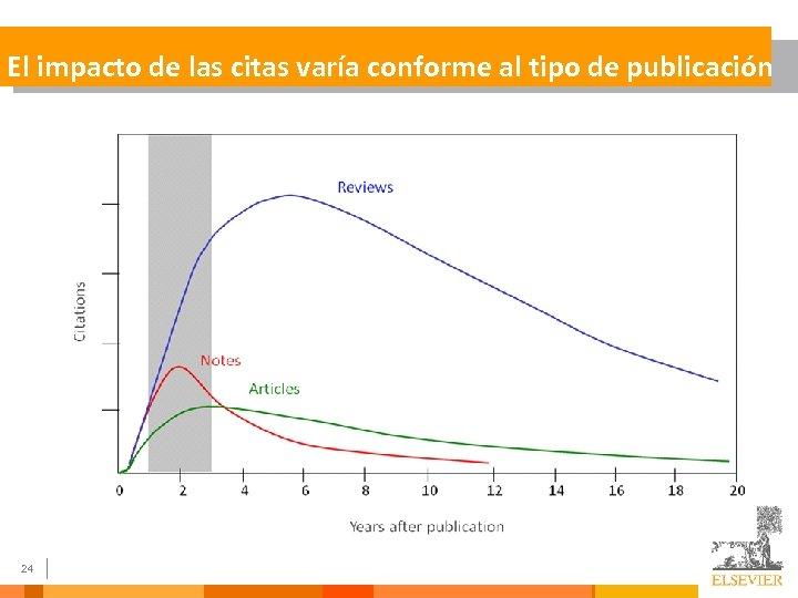 El impacto de las citas varía conforme al tipo de publicación 24
