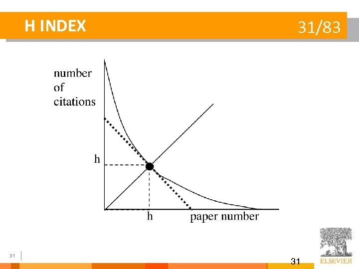 H INDEX 31 31/83 31