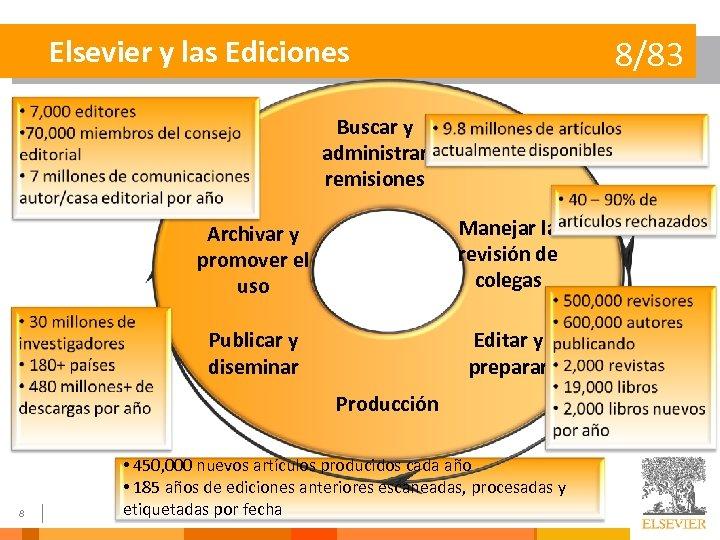 Elsevier y las Ediciones 8/83 Buscar y administrar remisiones Archivar y promover el uso