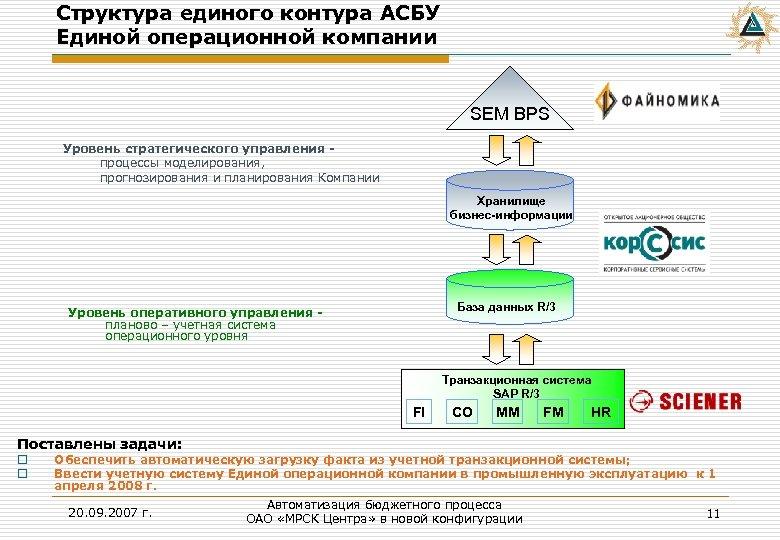 Структура единого контура АСБУ Единой операционной компании SEM BPS Уровень стратегического управления процессы моделирования,