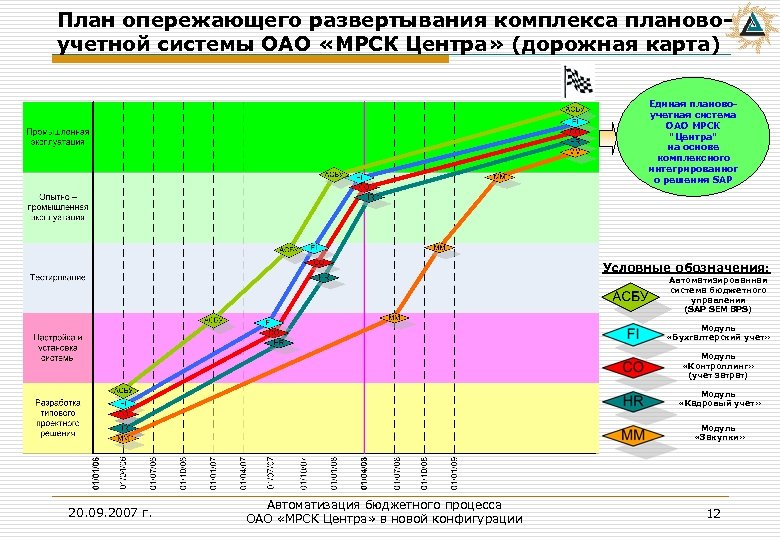 План опережающего развертывания комплекса плановоучетной системы ОАО «МРСК Центра» (дорожная карта) Единая плановоучетная система