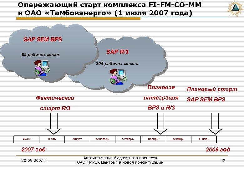 Опережающий старт комплекса FI-FM-CO-MM в ОАО «Тамбовэнерго» (1 июля 2007 года) SAP SEM BPS