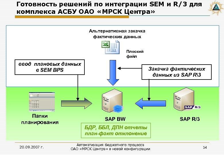 Готовность решений по интеграции SEM и R/3 для комплекса АСБУ ОАО «МРСК Центра» Альтернативная