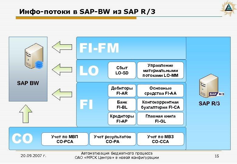 Инфо-потоки в SAP-BW из SAP R/3 FI-FM LO FI CO 20. 09. 2007 г.