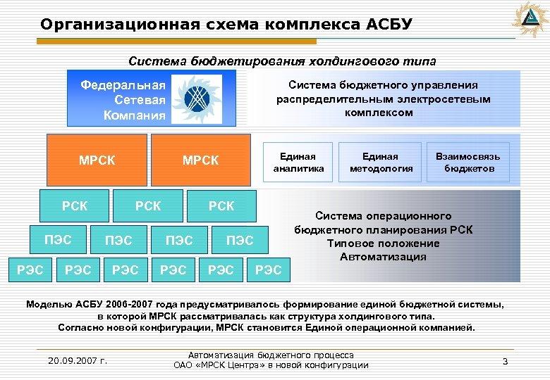 Организационная схема комплекса АСБУ Система бюджетирования холдингового типа Федеральная Сетевая Компания МРСК ПЭС РЭС
