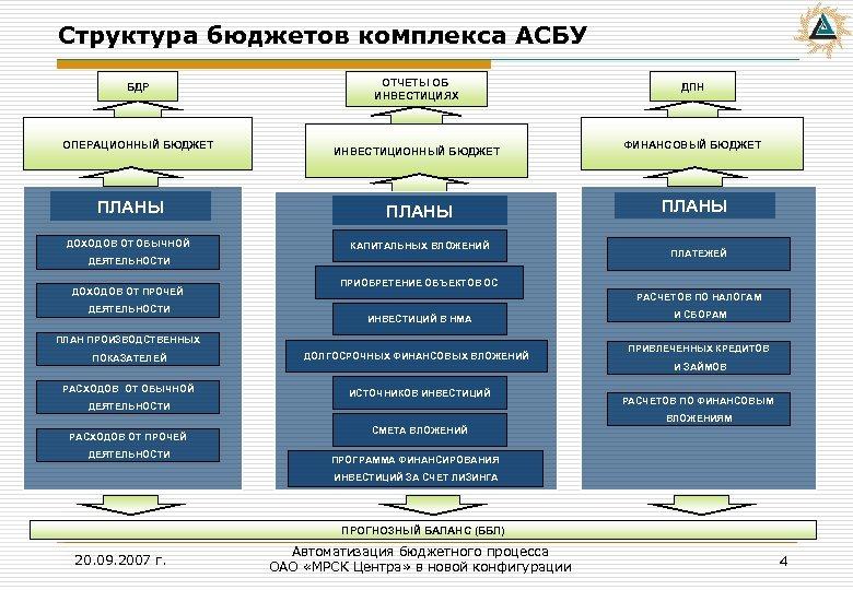 Структура бюджетов комплекса АСБУ БДР ОПЕРАЦИОННЫЙ БЮДЖЕТ ОТЧЕТЫ ОБ ИНВЕСТИЦИЯХ ИНВЕСТИЦИОННЫЙ БЮДЖЕТ ПЛАНЫ ДОХОДОВ