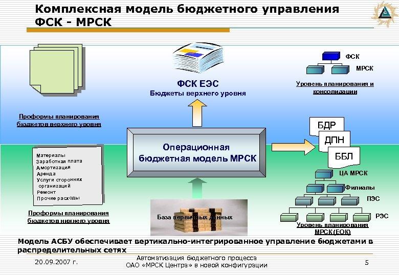 Комплексная модель бюджетного управления ФСК - МРСК ФСК ЕЭС Бюджеты верхнего уровня Проформы планирования