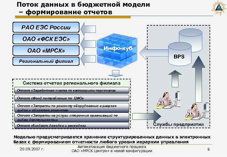 Поток данных в бюджетной модели – формирование отчетов РАО ЕЭС России ОАО «ФСК ЕЭС»