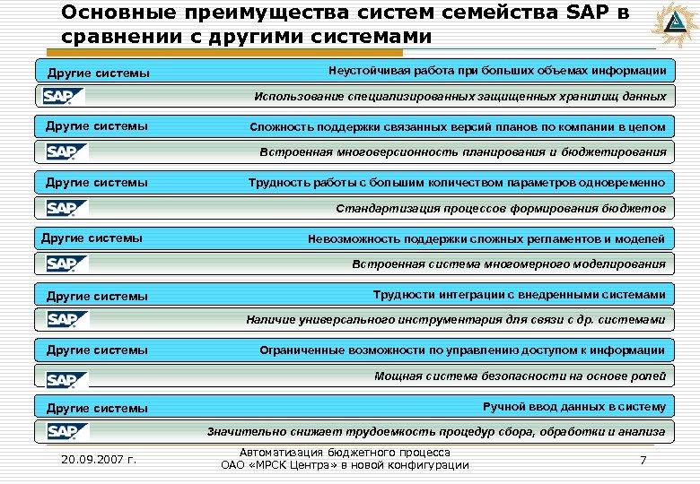 Основные преимущества систем семейства SAP в сравнении с другими системами Другие системы Неустойчивая работа