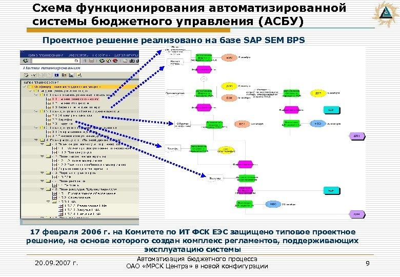 Схема функционирования автоматизированной системы бюджетного управления (АСБУ) Проектное решение реализовано на базе SAP SEM