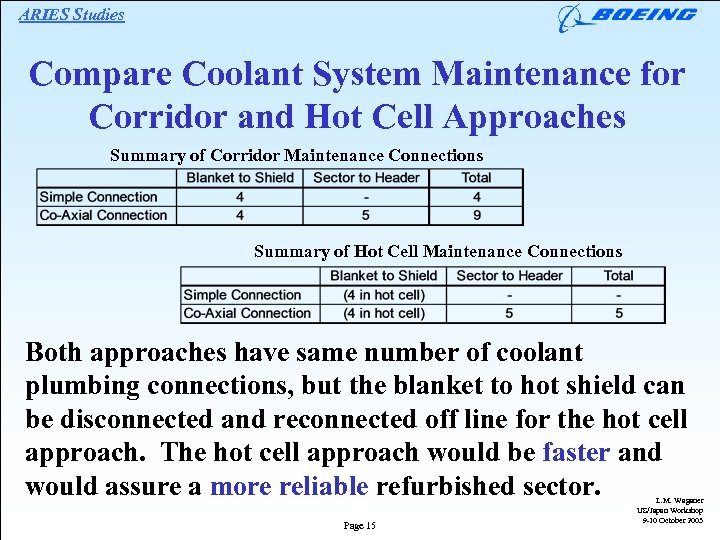 ARIES Studies Compare Coolant System Maintenance for Corridor and Hot Cell Approaches Summary of