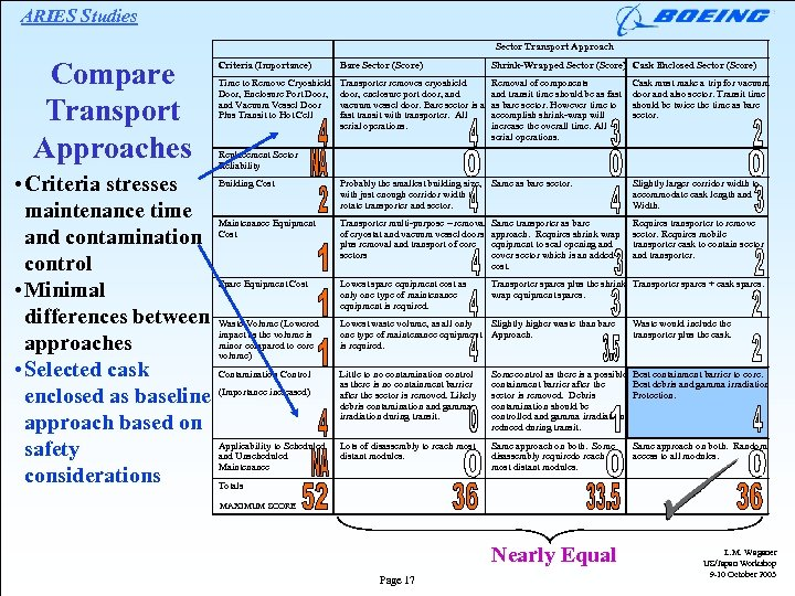 ARIES Studies Sector Transport Approach Compare Transport Approaches Criteria (Importance) Bare Sector (Score) Shrink-Wrapped