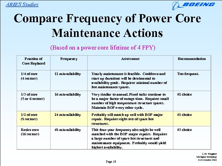 ARIES Studies Compare Frequency of Power Core Maintenance Actions (Based on a power core