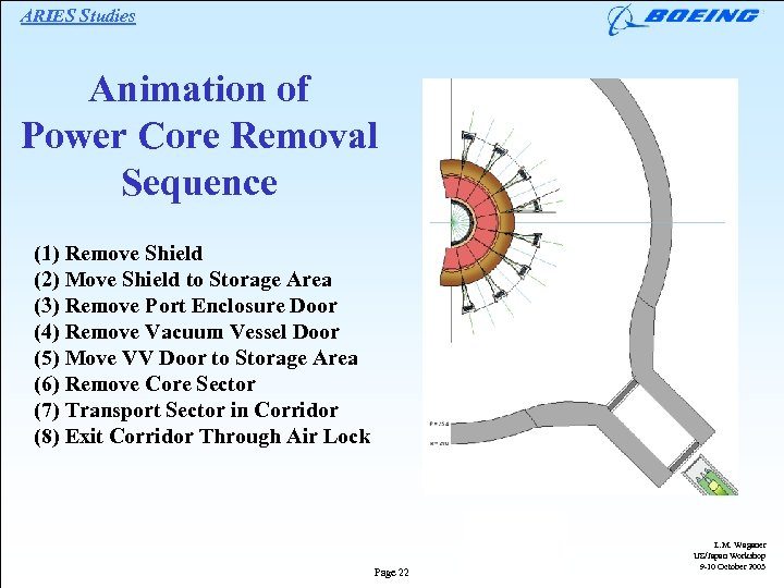 ARIES Studies Animation of Power Core Removal Sequence (1) Remove Shield (2) Move Shield