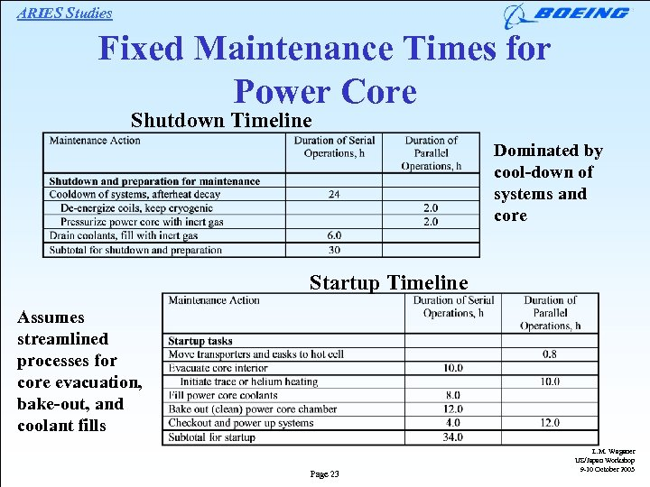 ARIES Studies Fixed Maintenance Times for Power Core Shutdown Timeline Dominated by cool-down of
