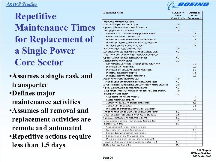 ARIES Studies Repetitive Maintenance Times for Replacement of a Single Power Core Sector •