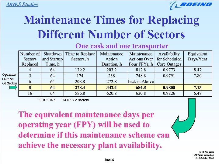 ARIES Studies Maintenance Times for Replacing Different Number of Sectors One cask and one