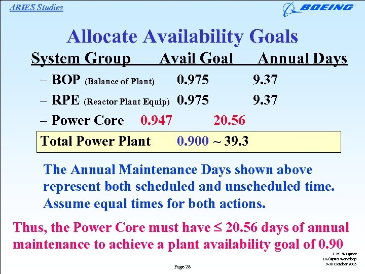 ARIES Studies Allocate Availability Goals System Group Avail Goal Annual Days – BOP (Balance
