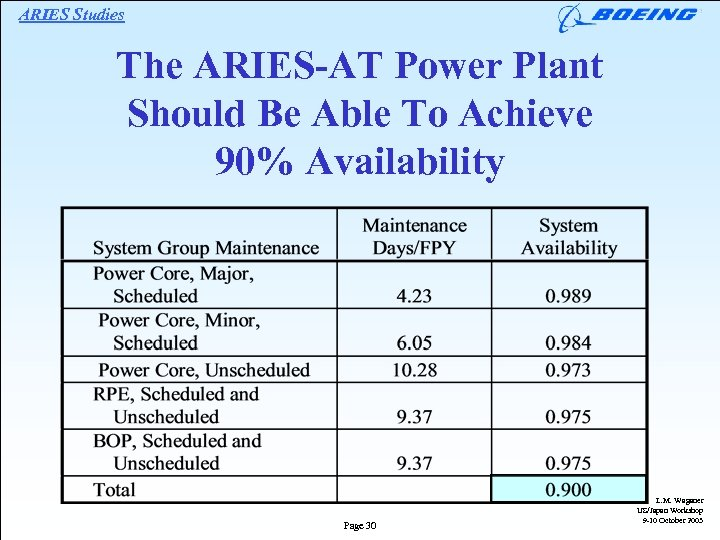 ARIES Studies The ARIES-AT Power Plant Should Be Able To Achieve 90% Availability Page