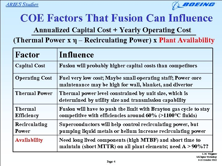 ARIES Studies COE Factors That Fusion Can Influence Annualized Capital Cost + Yearly Operating