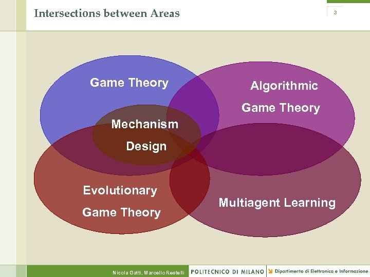 Intersections between Areas Game Theory 3 Algorithmic Game Theory Mechanism Design Evolutionary Game Theory