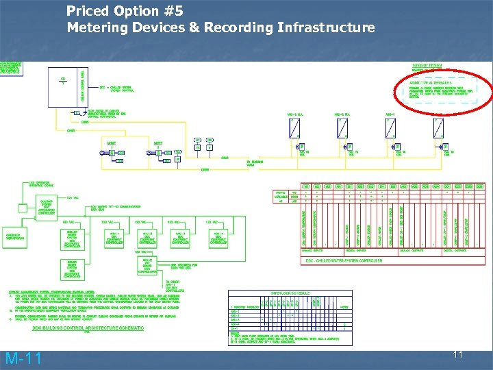 Priced Option #5 Metering Devices & Recording Infrastructure M-11 11