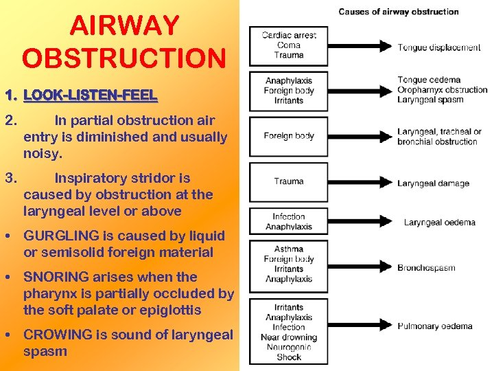 AIRWAY OBSTRUCTION 1. LOOK-LISTEN-FEEL 2. In partial obstruction air entry is diminished and usually