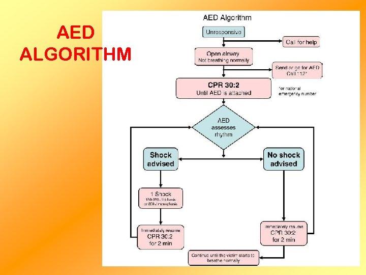 AED ALGORITHM
