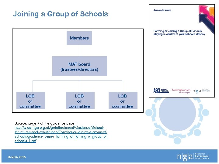 Joining a Group of Schools Source: page 7 of the guidance paper http: //www.